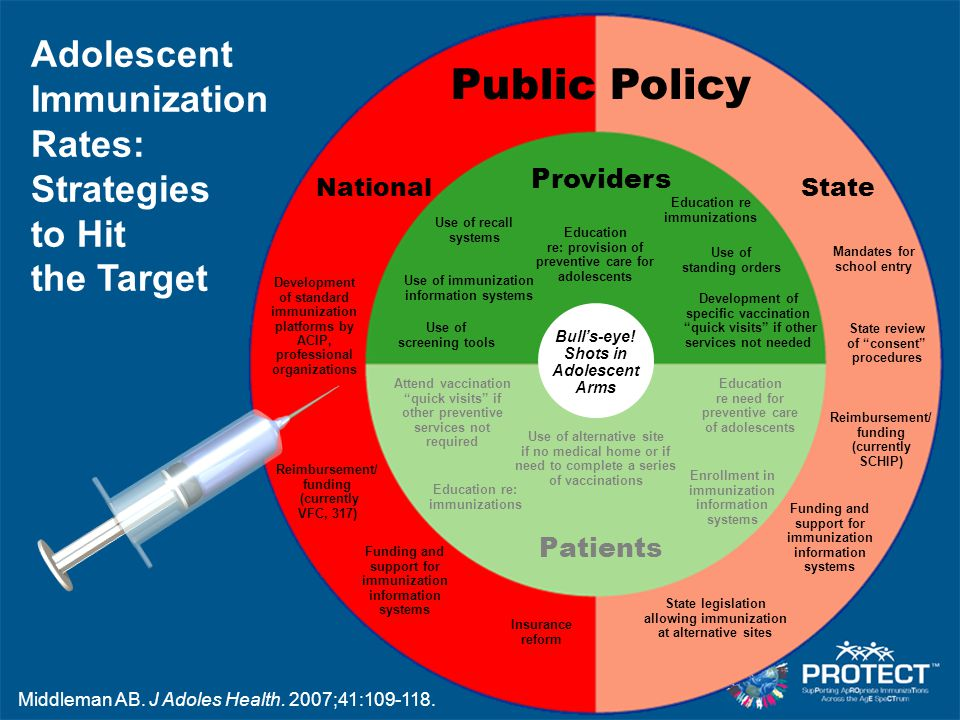 Public Policy Use of standing orders Use of recall systems Use of immunization information systems Use of screening tools Development of specific vacc