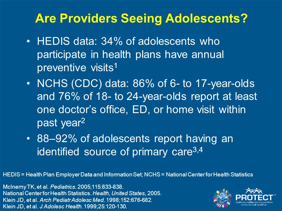 Are Providers Seeing Adolescents? HEDIS data: 34% of adolescents who participate in health plans have annual preventive visits 1 NCHS (CDC) data: 86%