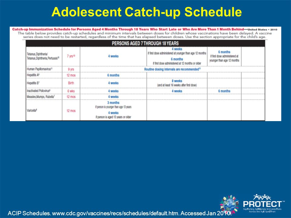 Adolescent (13–17 yrs) Vaccination Coverage, United States 2007–2008 CDC.