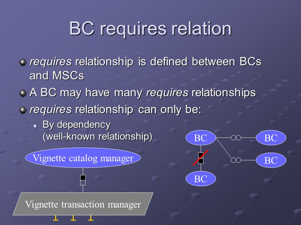requires relationship is defined between BCs and MSCs A BC may have many requires relationships requires relationship can only be: By dependency (well-known relationship) By dependency (well-known relationship) BC BC requires relation Vignette catalog manager Vignette transaction manager