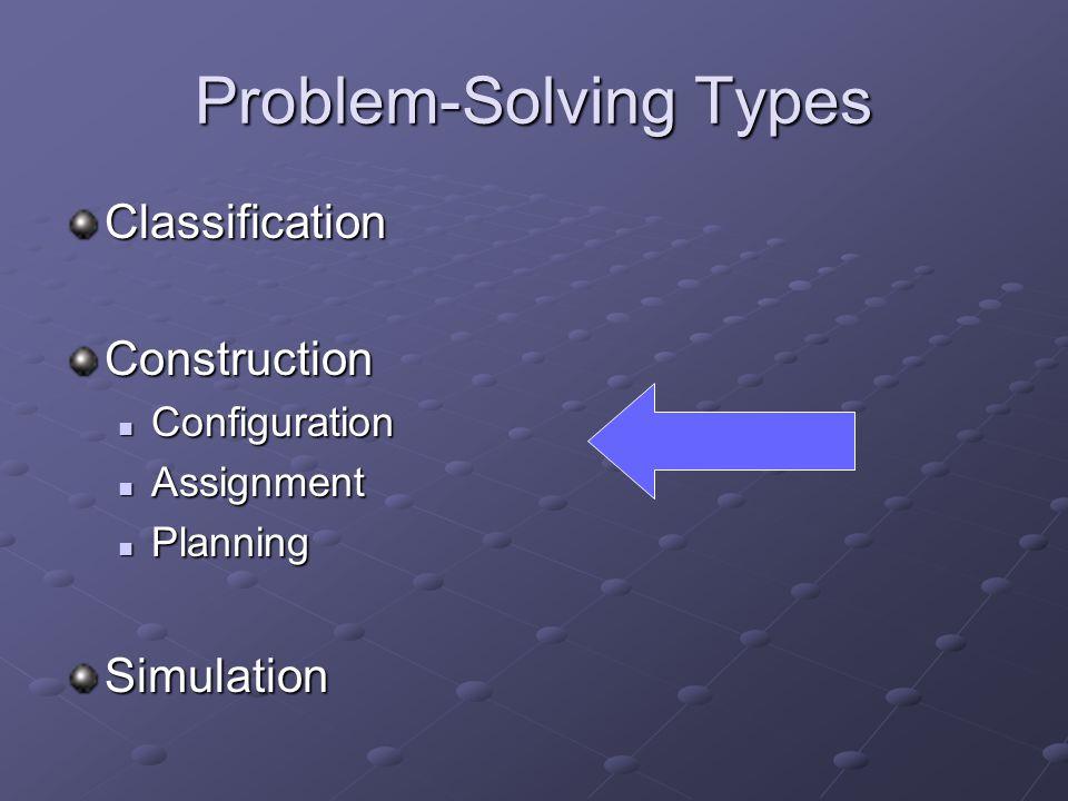 Problem-Solving Types ClassificationConstruction Configuration Configuration Assignment Assignment Planning PlanningSimulation