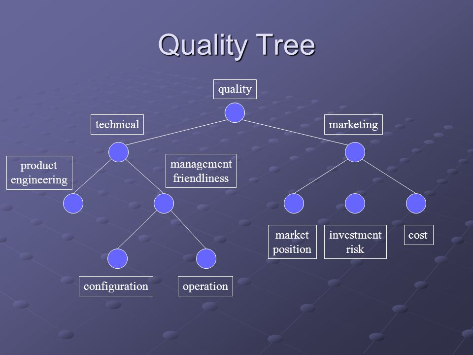 Quality Tree quality technical marketing management friendliness product engineering market position investment risk cost configurationoperation