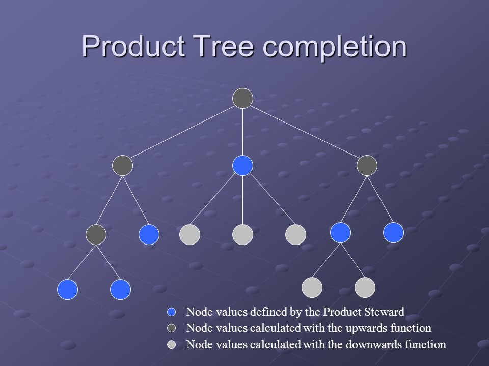 Product Tree completion Node values calculated with the upwards function Node values calculated with the downwards function Node values defined by the Product Steward
