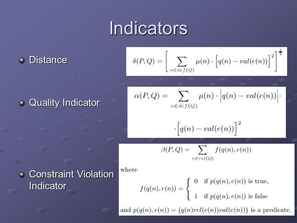 Indicators Distance Quality Indicator Constraint Violation Indicator