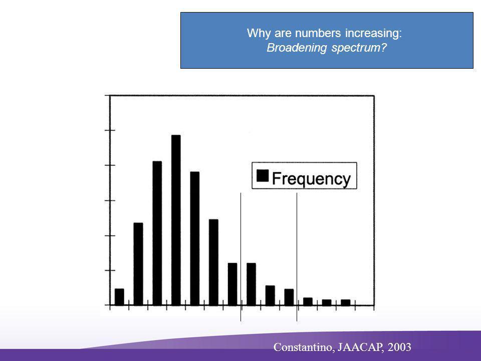 Constantino, JAACAP, 2003 Why are numbers increasing: Broadening spectrum