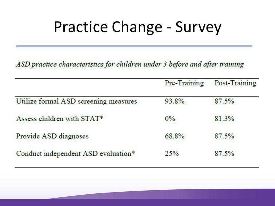 Practice Change - Survey