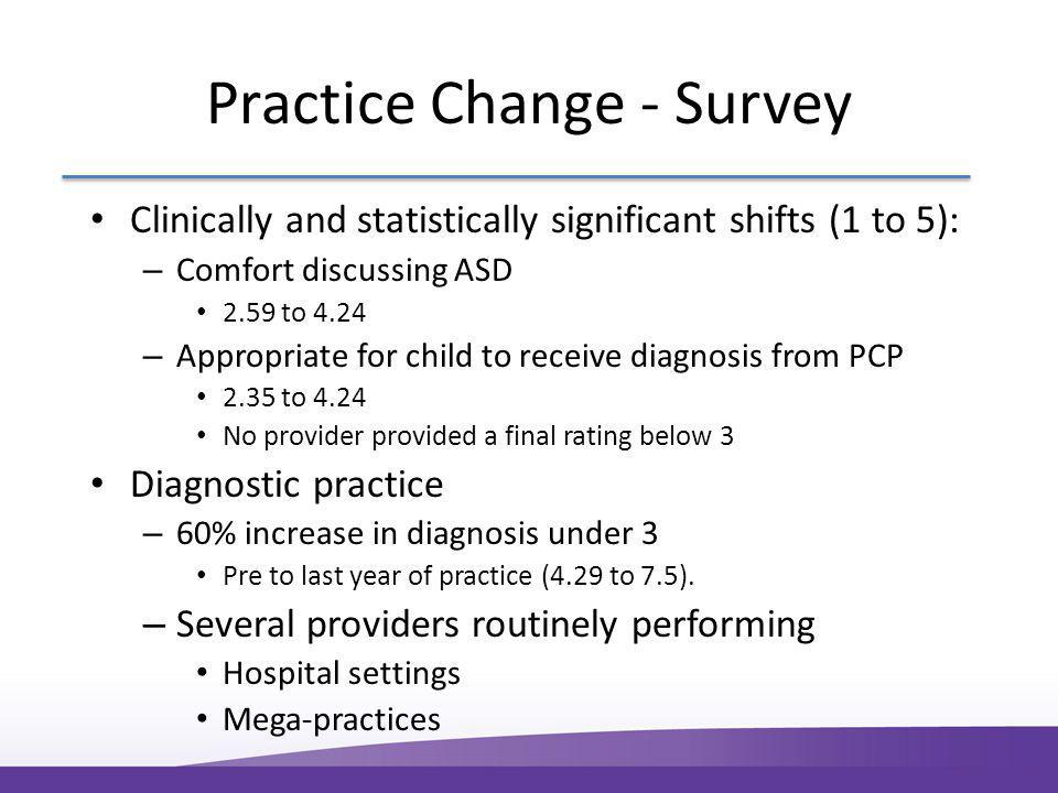 Clinically and statistically significant shifts (1 to 5): – Comfort discussing ASD 2.59 to 4.24 – Appropriate for child to receive diagnosis from PCP 2.35 to 4.24 No provider provided a final rating below 3 Diagnostic practice – 60% increase in diagnosis under 3 Pre to last year of practice (4.29 to 7.5).