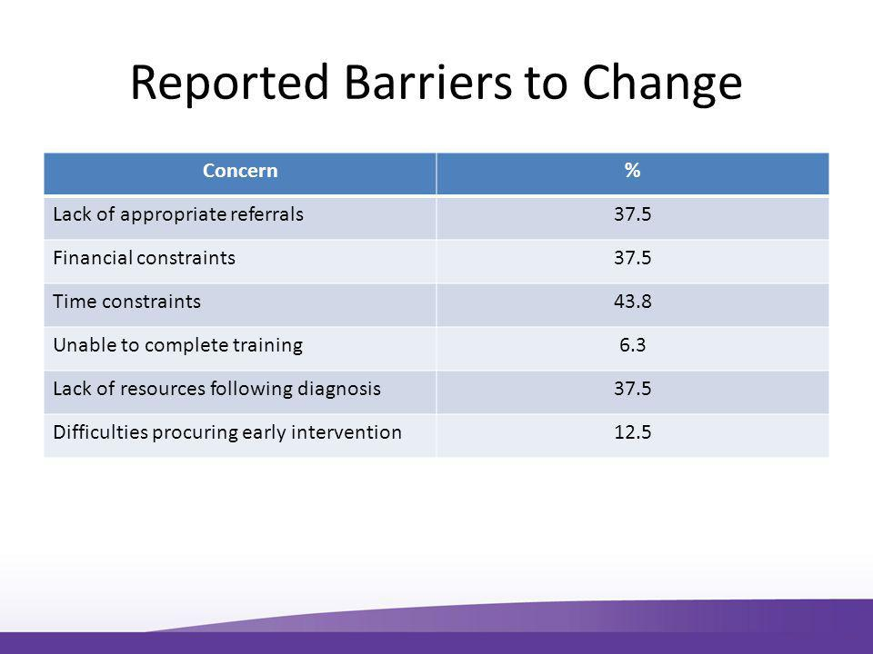 Reported Barriers to Change Concern% Lack of appropriate referrals37.5 Financial constraints37.5 Time constraints43.8 Unable to complete training6.3 Lack of resources following diagnosis37.5 Difficulties procuring early intervention12.5