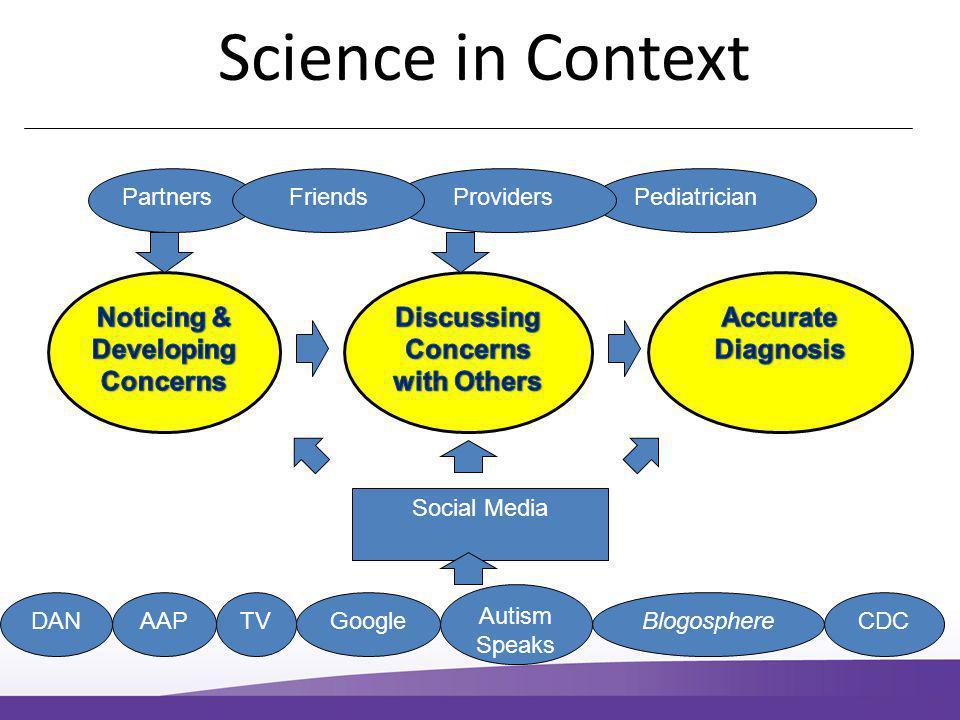 PartnersPediatricianProvidersFriends Social Media CDCGoogleDANAAPTVBlogosphere Autism Speaks Science in Context