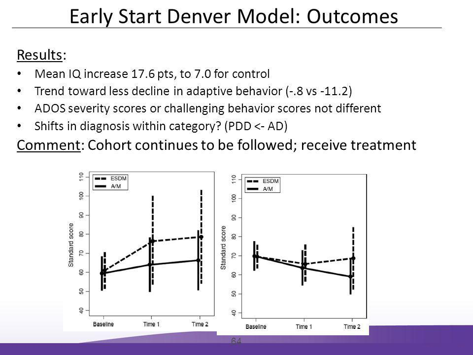 Results: Mean IQ increase 17.6 pts, to 7.0 for control Trend toward less decline in adaptive behavior (-.8 vs -11.2) ADOS severity scores or challenging behavior scores not different Shifts in diagnosis within category.