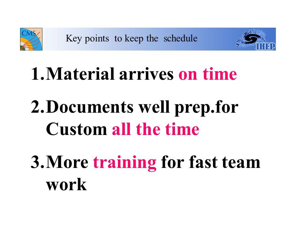 ONDJFMAMJJASONDJFMAMJJASOND 244366666666666366666666666 Prod.Schedule Chamber Ass. Fast Site Ship Unit to CERN 2001 2002 2003