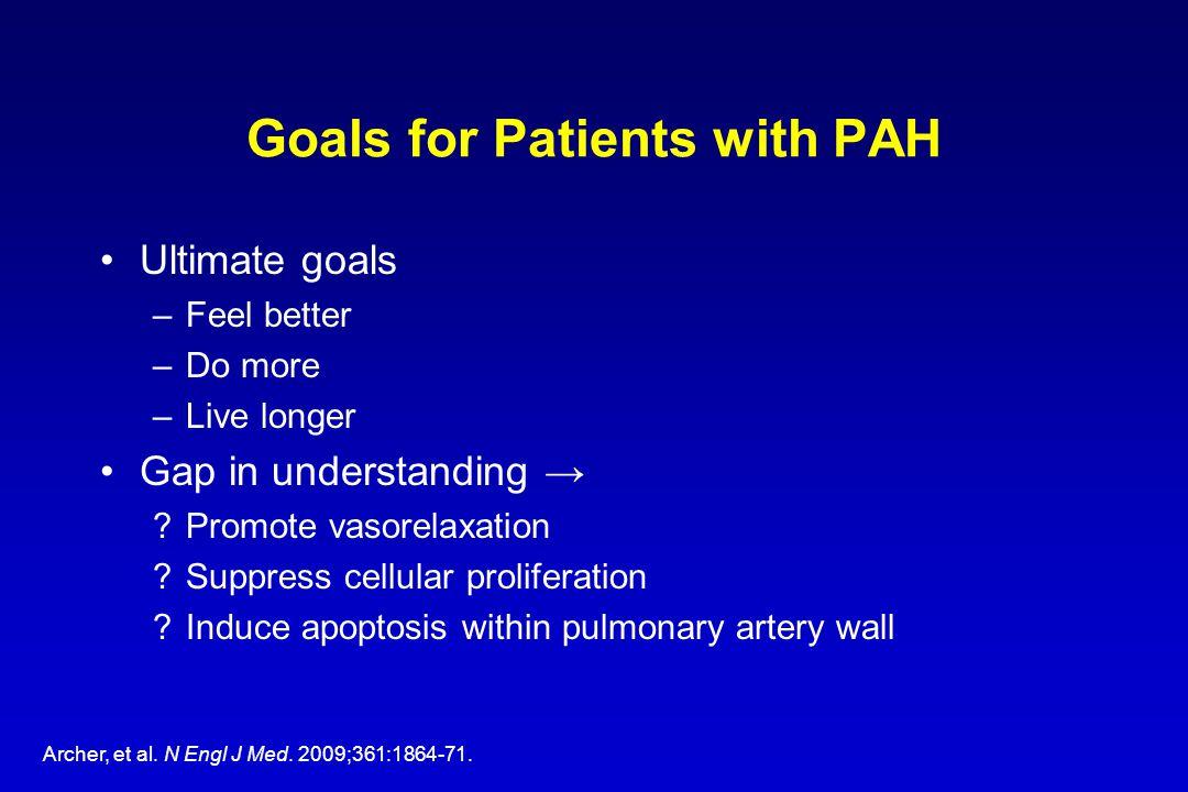 Goals for Patients with PAH Ultimate goals –Feel better –Do more –Live longer Gap in understanding → ?Promote vasorelaxation ?Suppress cellular prolif