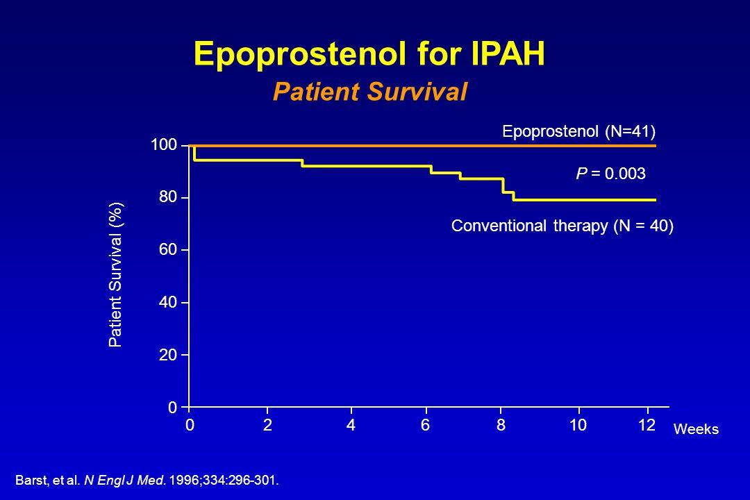 100 80 60 40 20 0 Weeks Epoprostenol (N=41) 024681210 Conventional therapy (N = 40) Epoprostenol for IPAH Patient Survival Patient Survival (%) P = 0.