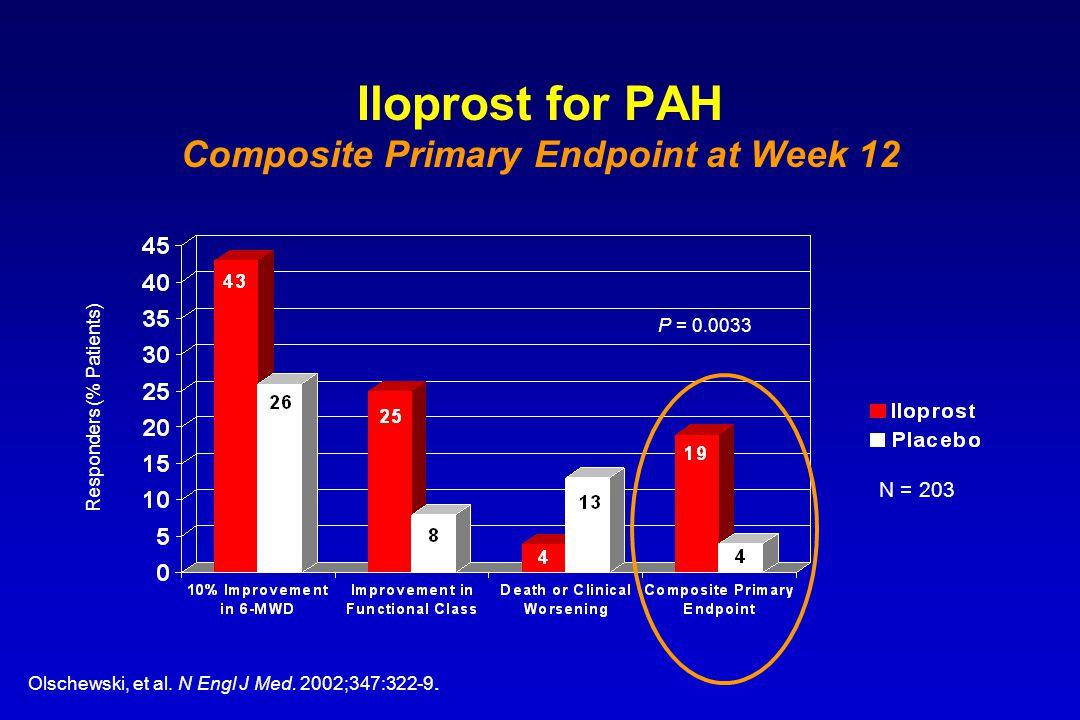 Iloprost for PAH Composite Primary Endpoint at Week 12 Olschewski, et al. N Engl J Med. 2002;347:322-9. Responders (% Patients) P = 0.0033 N = 203