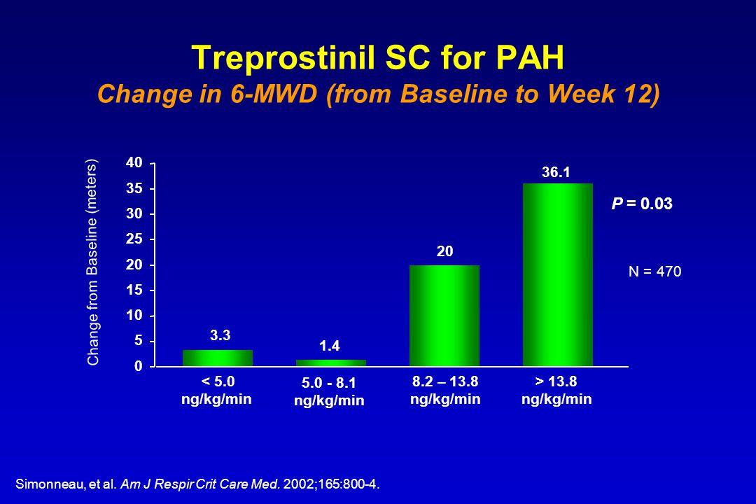 Treprostinil SC for PAH Change in 6-MWD (from Baseline to Week 12) 0 5 10 15 20 25 30 35 40 < 5.0 ng/kg/min 5.0 - 8.1 ng/kg/min 8.2 – 13.8 ng/kg/min >