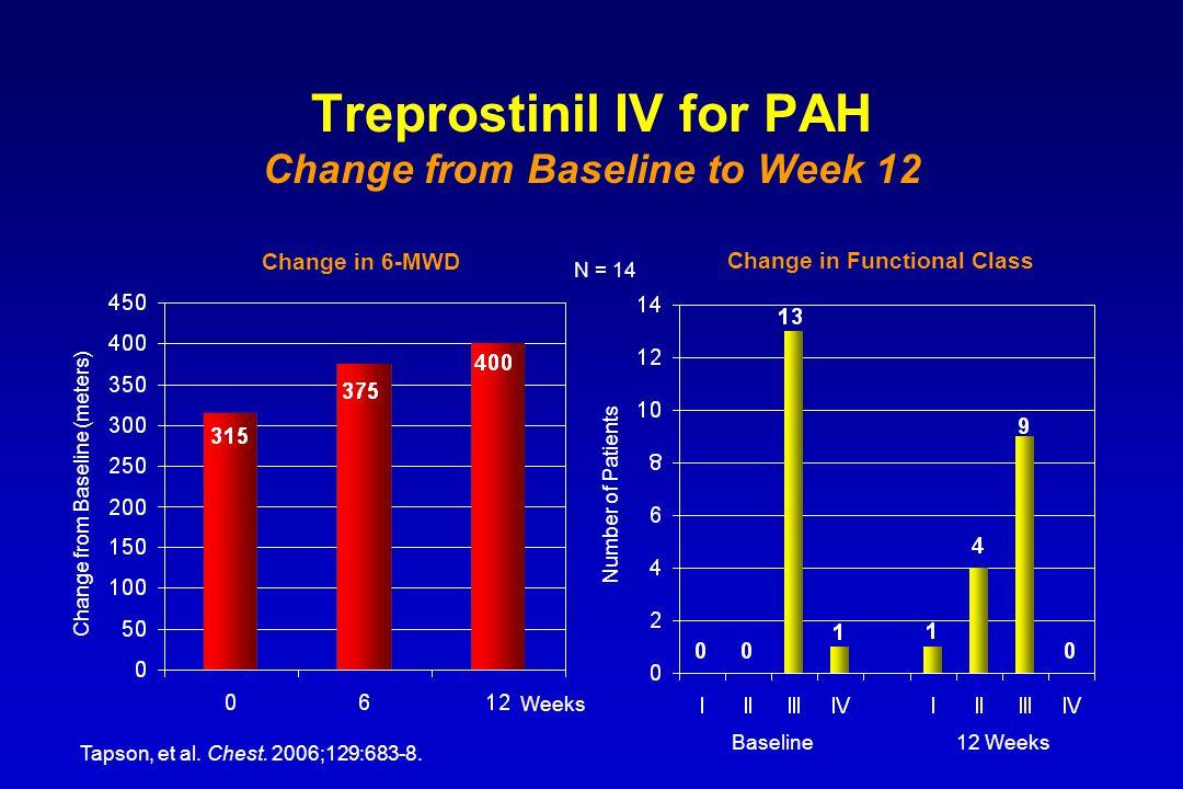 Treprostinil IV for PAH Change from Baseline to Week 12 Change in 6-MWD Change from Baseline (meters) Tapson, et al. Chest. 2006;129:683-8. Weeks Numb
