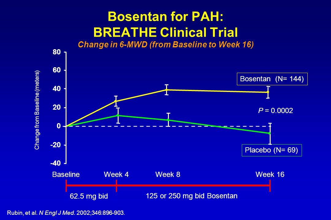 62.5 mg bid 125 or 250 mg bid Bosentan -40 -20 0 20 40 60 80 Bosentan (N= 144) Placebo (N= 69) BaselineWeek 4Week 8Week 16 P = 0.0002 Change from Base