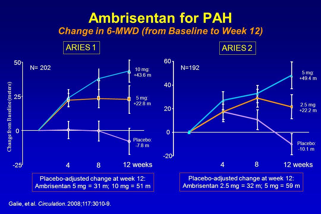 Ambrisentan for PAH Change in 6-MWD (from Baseline to Week 12) Galie, et al. Circulation. 2008;117:3010-9. -25 0 25 50 48 12 weeks 10 mg: +43.6 m 5 mg