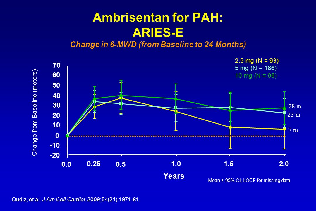 Ambrisentan for PAH: ARIES-E Change in 6-MWD (from Baseline to 24 Months) Mean ± 95% CI; LOCF for missing data Change from Baseline (meters) 2.5 mg (N