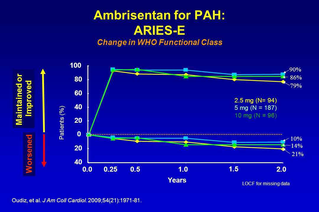 Ambrisentan for PAH: ARIES-E Change in WHO Functional Class 40 20 0 40 60 80 100 0.00.250.51.0 1.5 2.0 Years Patients (%) Maintained or Improved Worse