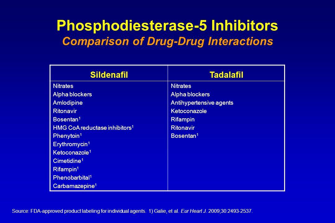 Phosphodiesterase-5 Inhibitors Comparison of Drug-Drug Interactions SildenafilTadalafil Nitrates Alpha blockers Amlodipine Ritonavir Bosentan 1 HMG Co