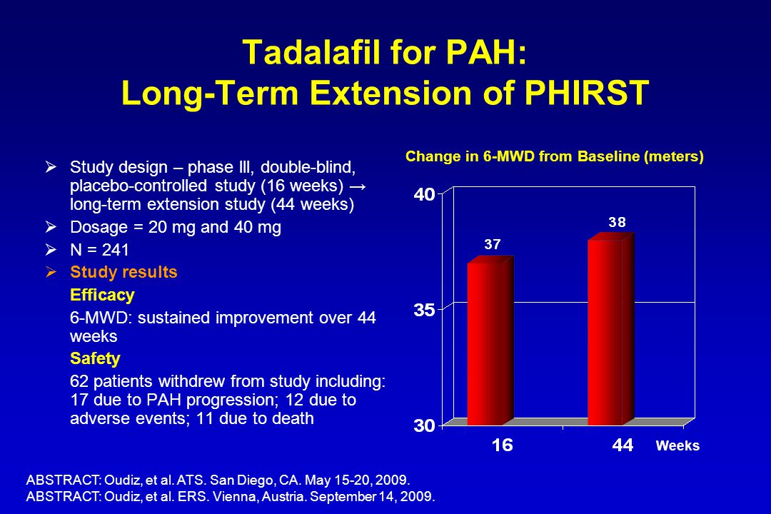 Tadalafil for PAH: Long-Term Extension of PHIRST  Study design – phase lll, double-blind, placebo-controlled study (16 weeks) → long-term extension s