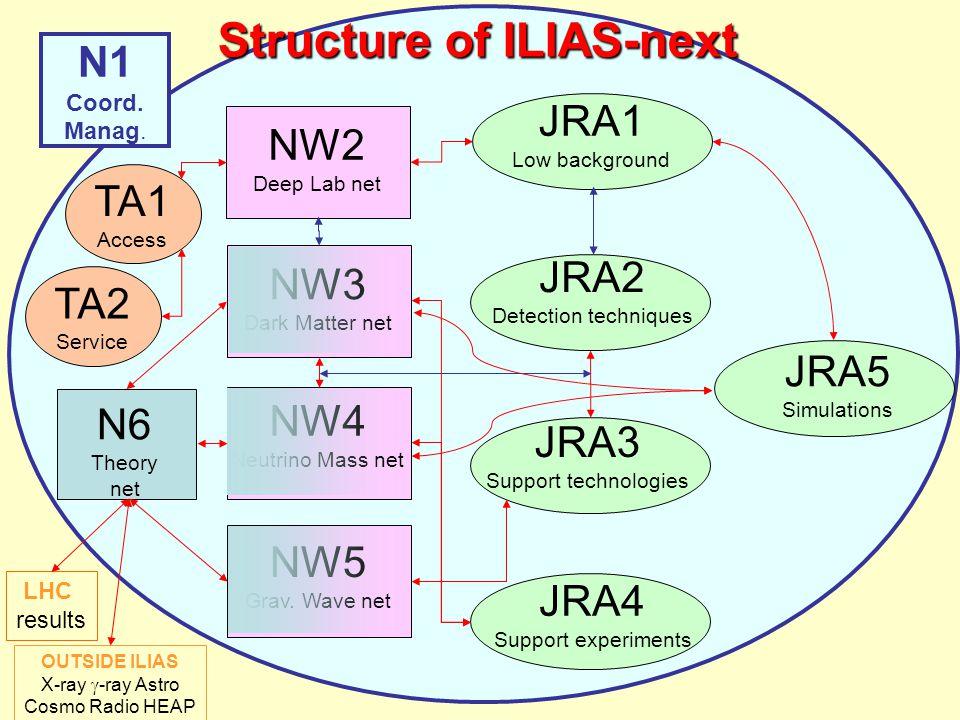 N1 Coord. Manag. N6 Theory net NW2 Deep Lab net JRA1 Low background TA1 Access TA2 Service NW3 Dark Matter net NW4 Neutrino Mass net JRA3 Support tech