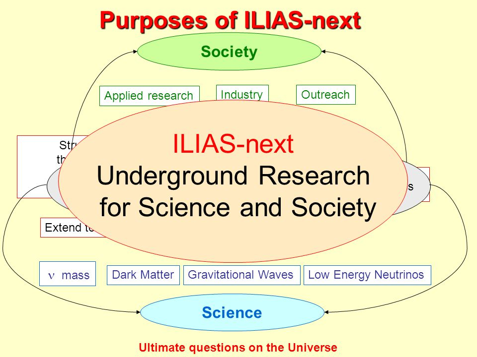 Structure and coordinate the scientific communities operating in the framework of Underground labs Extend to non-physics science Develop key technologies for underground science Networks Transnational Accesses Joint Research Activities   mass Dark MatterGravitational WavesLow Energy Neutrinos Ultimate questions on the Universe Science Applied research IndustryOutreach Society ILIAS-next Underground Research for Science and Society Purposes of ILIAS-next