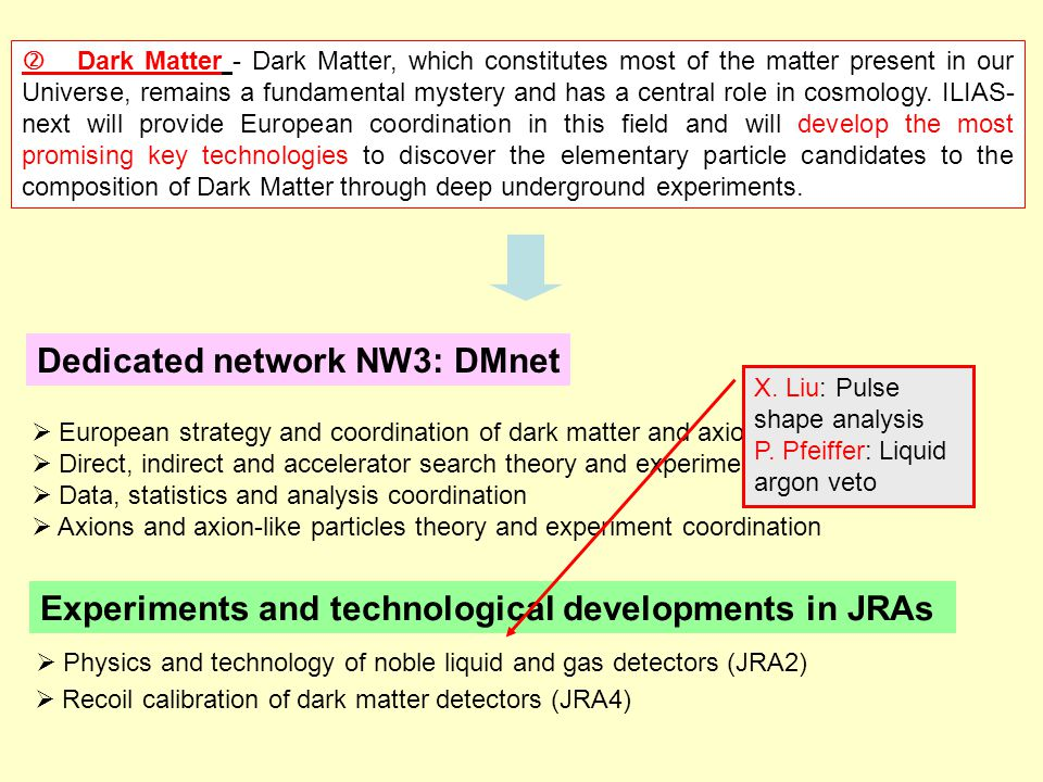  Dark Matter - Dark Matter, which constitutes most of the matter present in our Universe, remains a fundamental mystery and has a central role in cosmology.