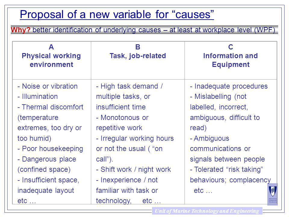 Unit of Marine Technology and Engineering Proposal of a new variable for causes Why.