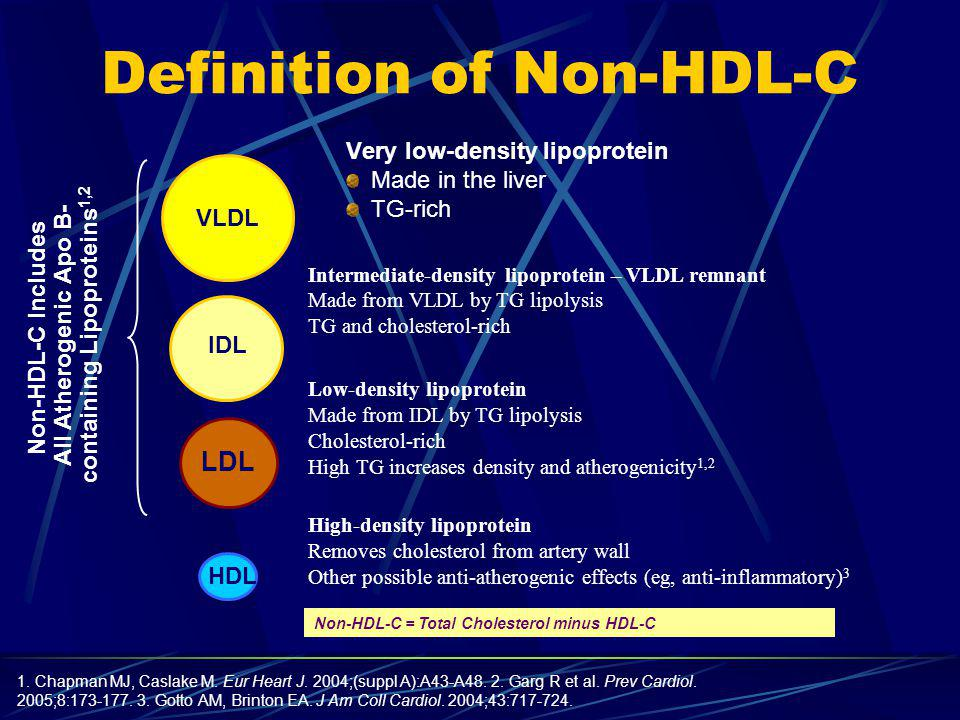 Recommendation for Screening/Detection (20 years old) If family history of premature CAD – check lipids at 2 years old Complete lipoprotein profile Fasting – 12 hour recommended Total cholesterol (< 200) LDL (per risk factors) HDL (> 40 men, > 50 women) Triglycerides (<150) NCEP ATP III.