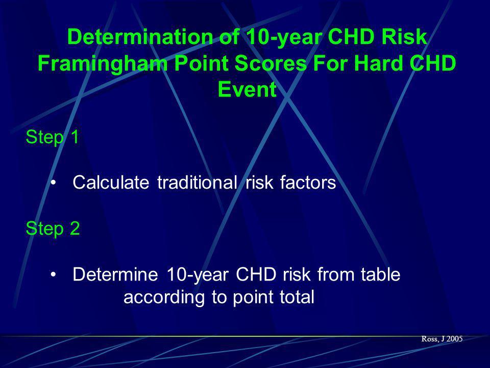 Major Risk Factors (Exclusive of LDL Cholesterol) That Modify LDL Goals Cigarette smoking Hypertension (BP  140/90 mmHg or on antihypertensive medica