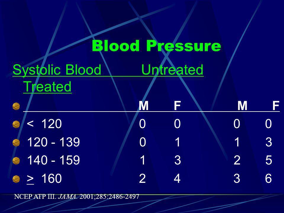 Total Cholesterol TC 20 - 39 y 40 -49 y 50-59 y 60 - 69 y 70 - 79 y mg/dl M F M F M F M F M F < 160 0 0 0 0 0 0 0 0 0 0 160 - 190 4 4 3 3 2 2 1 1 0 1 200 - 239 7 8 5 6 3 4 1 2 0 1 240 - 279 9 11 6 8 4 5 2 3 1 2  280 11 13 8 10 5 7 3 4 1 2 Smoking Status Nonsmoker 0 0 0 0 0 0 0 0 0 0 Smoker 8 9 5 7 3 4 1 2 1 1 NCEP ATP III.