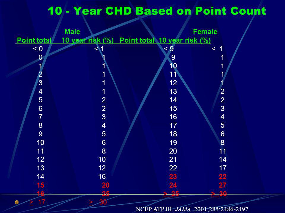 HDL - Cholesterol HDL-cholesterol (mg/dL) M F > 60 - 1 - 1 50 - 59 0 0 40 - 49 1 1 < 40 2 2 NCEP ATP III.