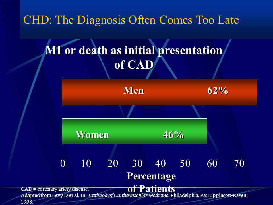  # 1 Killer in US since 1900 Prevalence of Cardiovascular Disease 2002 Heart and Stroke Statistical Update.