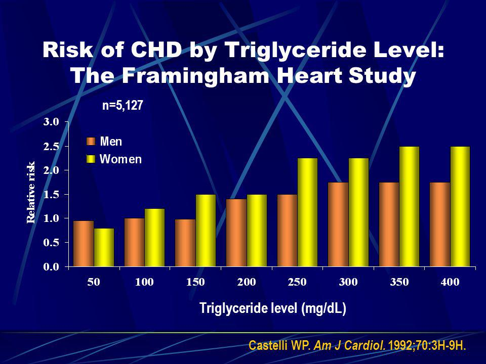 Elevated Trigycerides contributing factors Contributing factors Obesity and overweight Physical inactivity Excess ETOH intake High carbohydrate diets