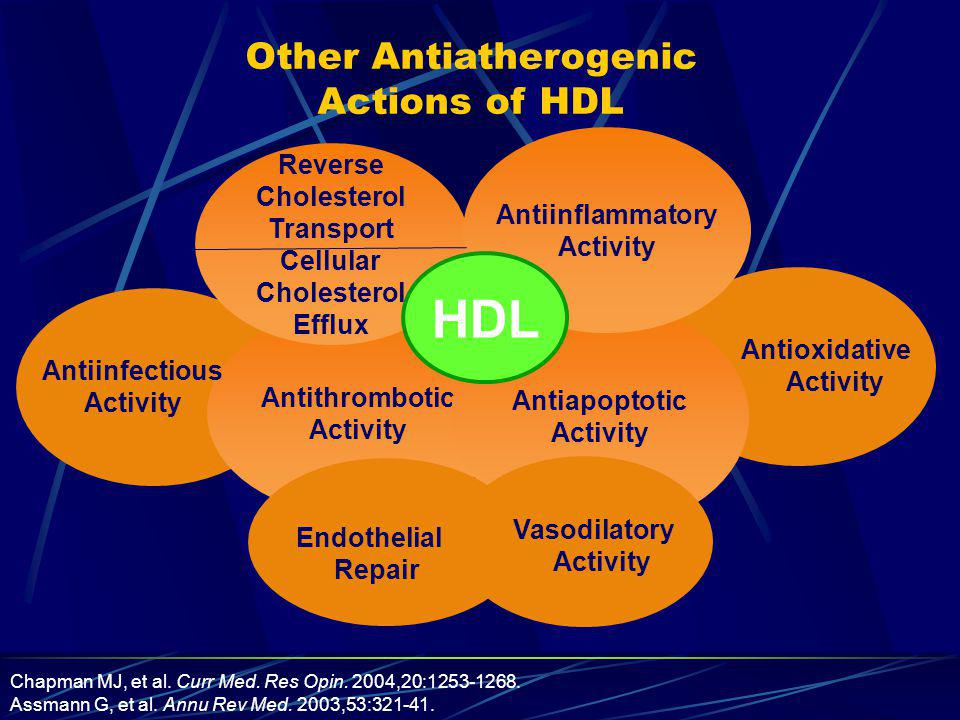 Risk of CHD by Triglyceride Level: The Framingham Heart Study Castelli WP.