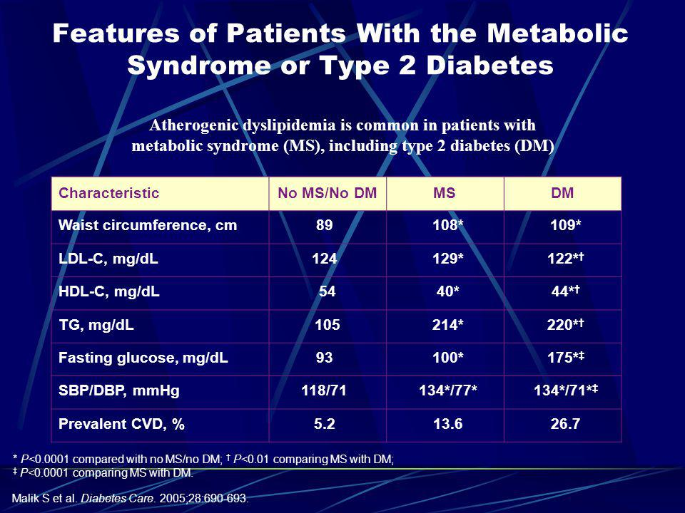 Atherogenic dyslipidemia is an important target of therapy for CV risk management, and commonly occurs in patients with the metabolic syndrome and/or