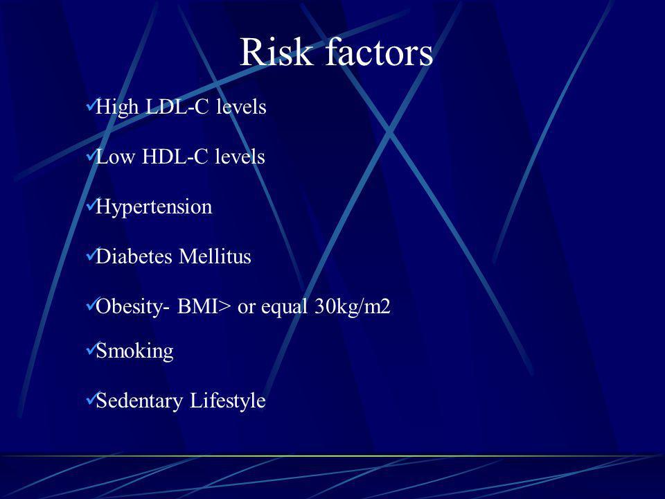 Risk factors High LDL-C levels Low HDL-C levels Hypertension Diabetes Mellitus Obesity- BMI> or equal 30kg/m2 Smoking Sedentary Lifestyle