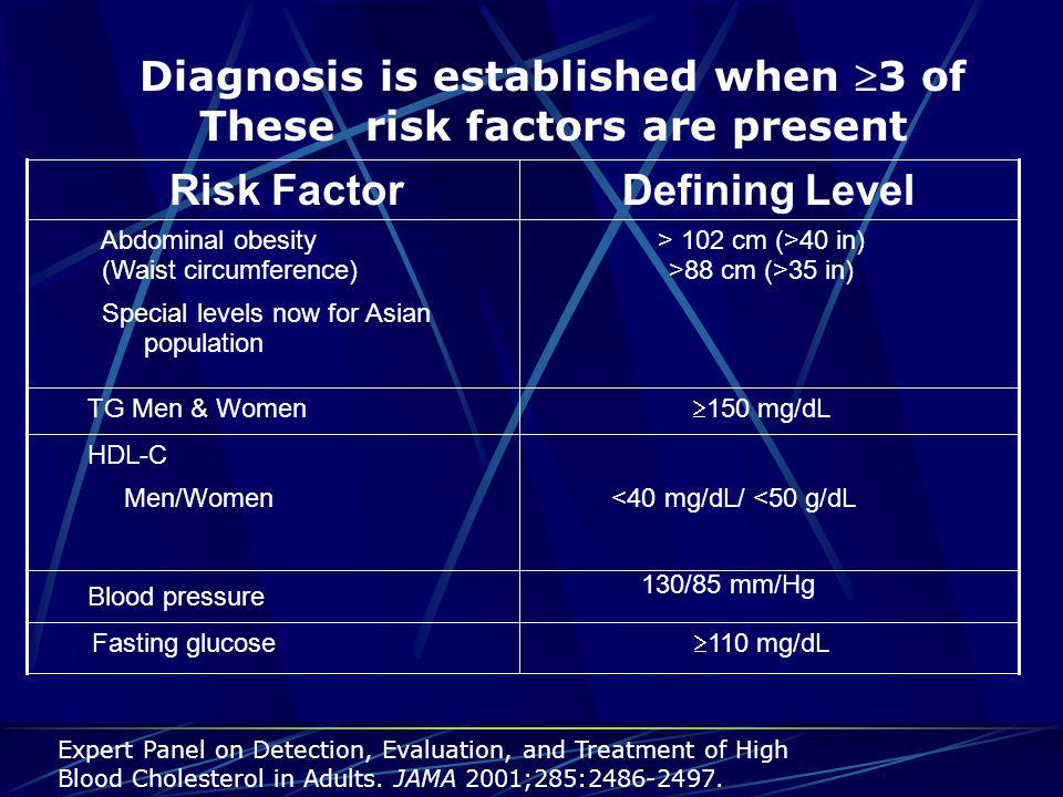 Framingham Risk Scoring (Women) (cont'd) Systolic BP (mm Hg) Points (Untreated ) Points (Treated ) <12000 120-12913 130-13924 140-15935  160 46 Age (y) 20-3940-4950-5960-6970-79 Nonsmok er 00000 Smoker97421 Points10-Yr Risk Point s 10-Yr Risk <9<1%142% 91%153% 101%164% 111%175% 121%186% 132%198% 2011% 2114% 2217% 2322% 2427%  25  30% 87 Step 4: Systolic Blood Pressure Step 5: Smoking Status Step 6: Add up the Points Step 7: Calculate Risk of CHD Expert Panel on Detection, Evaluation, and Treatment of High Blood Cholesterol in Adults.