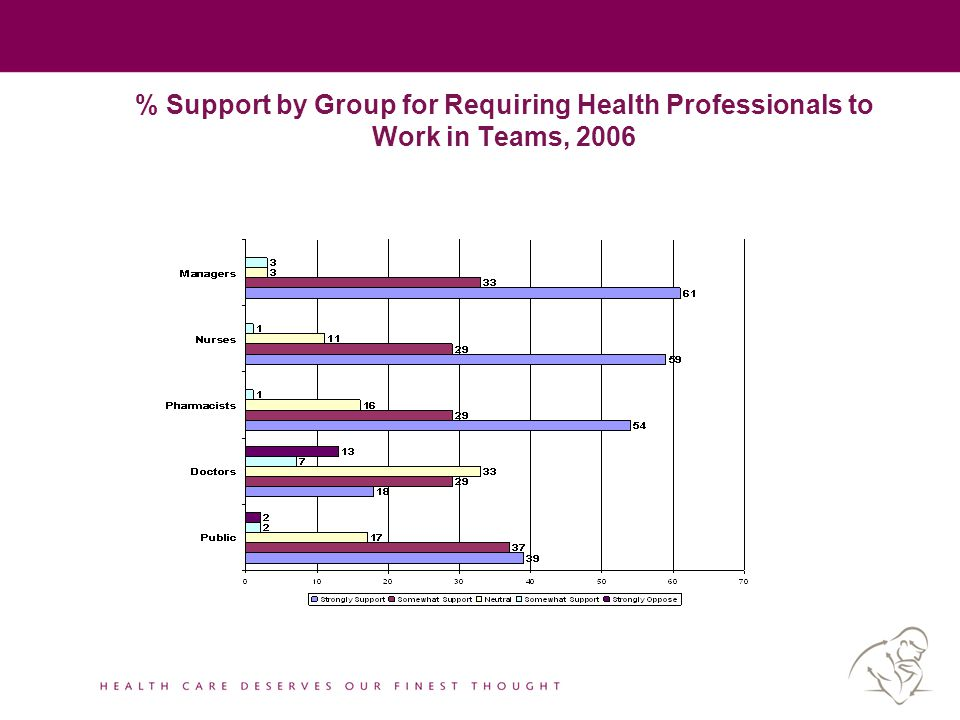 % Support by Group for Requiring Health Professionals to Work in Teams, 2006