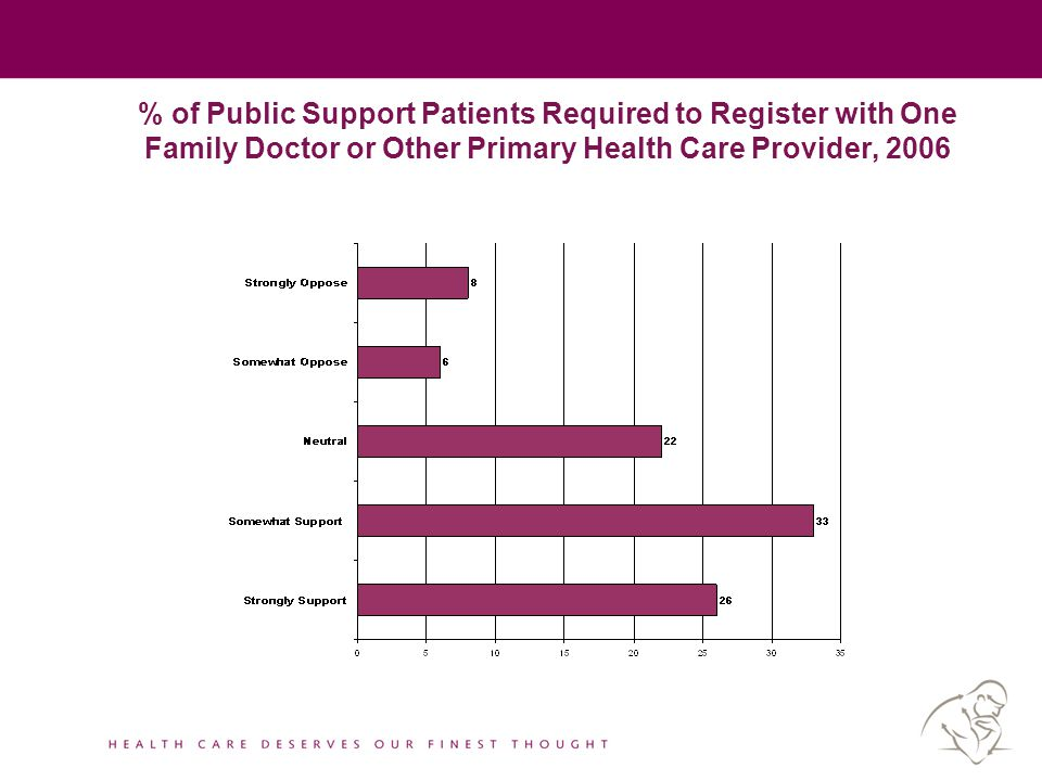 % of Public Support Patients Required to Register with One Family Doctor or Other Primary Health Care Provider, 2006