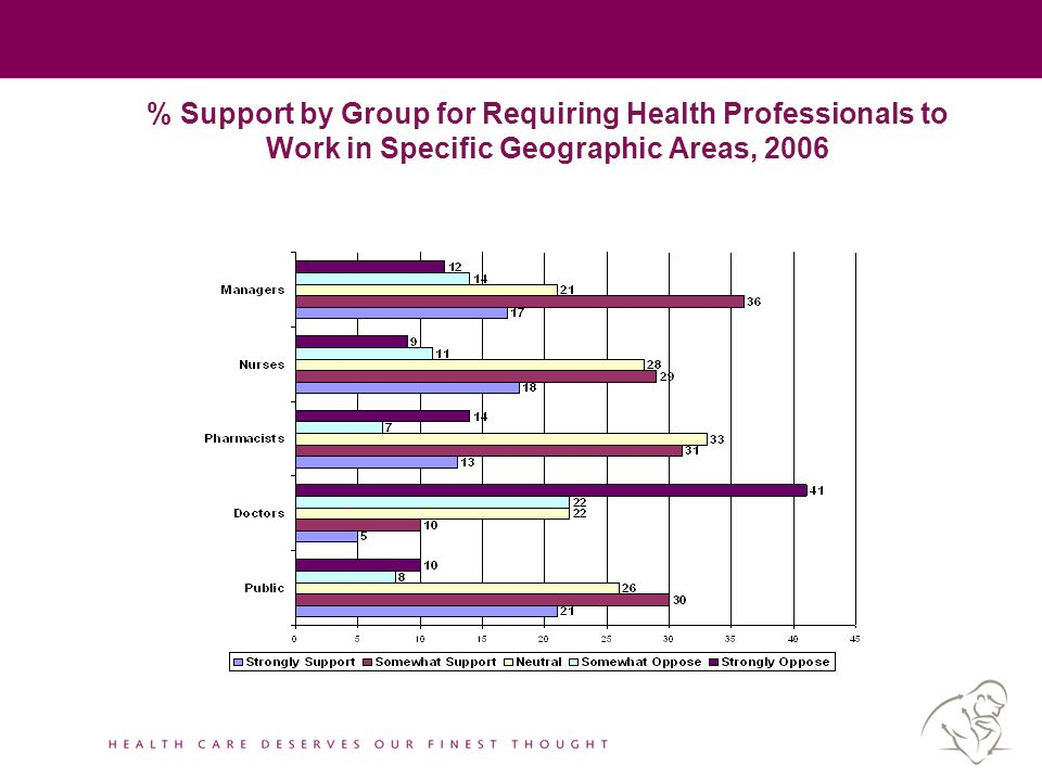 % Support by Group for Requiring Health Professionals to Work in Specific Geographic Areas, 2006