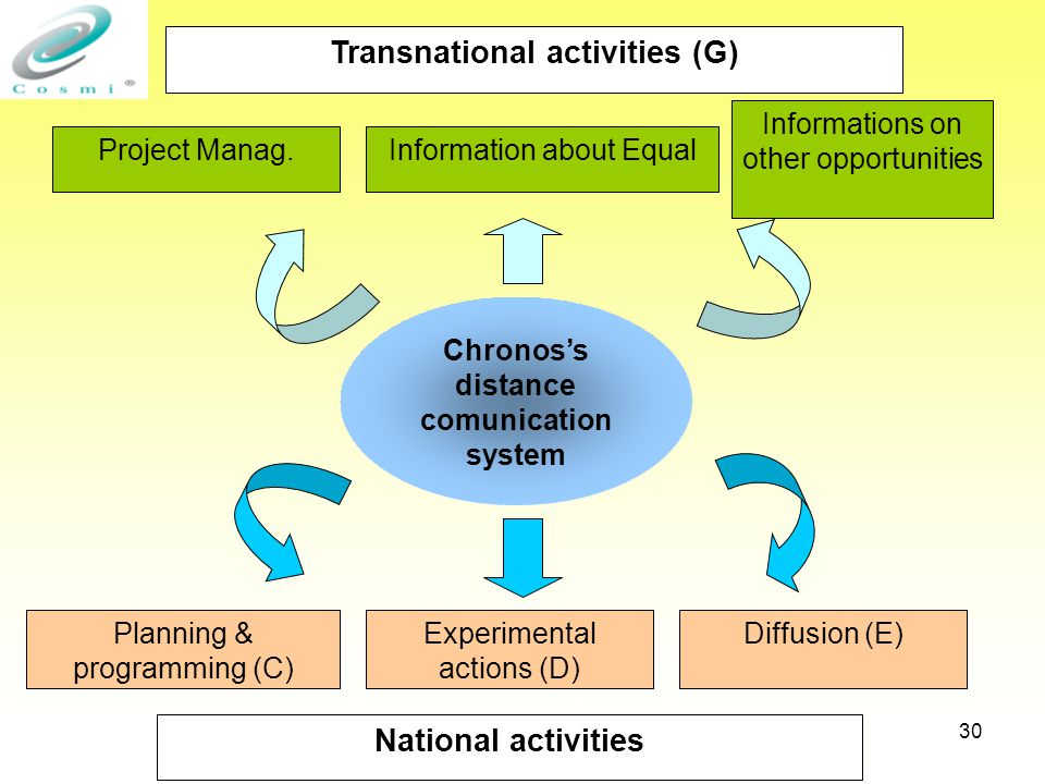 30 Transnational activities (G) Chronos's distance comunication system Project Manag.Information about Equal National activities Planning & programming (C) Experimental actions (D) Diffusion (E) Informations on other opportunities