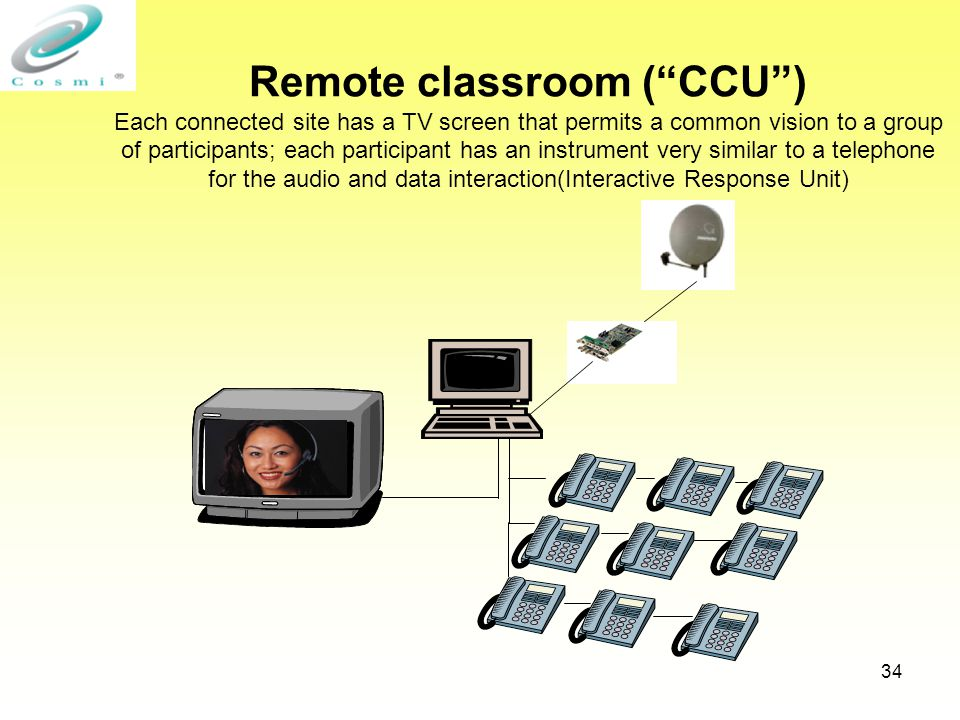 34 Remote classroom ( CCU ) Each connected site has a TV screen that permits a common vision to a group of participants; each participant has an instrument very similar to a telephone for the audio and data interaction(Interactive Response Unit)
