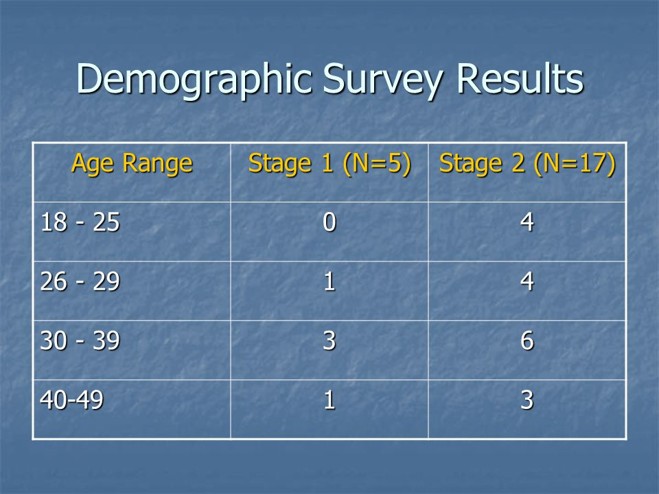 Demographic Survey Results Age Range Stage 1 (N=5) Stage 2 (N=17) 18 - 25 04 26 - 29 14 30 - 39 36 40-4913