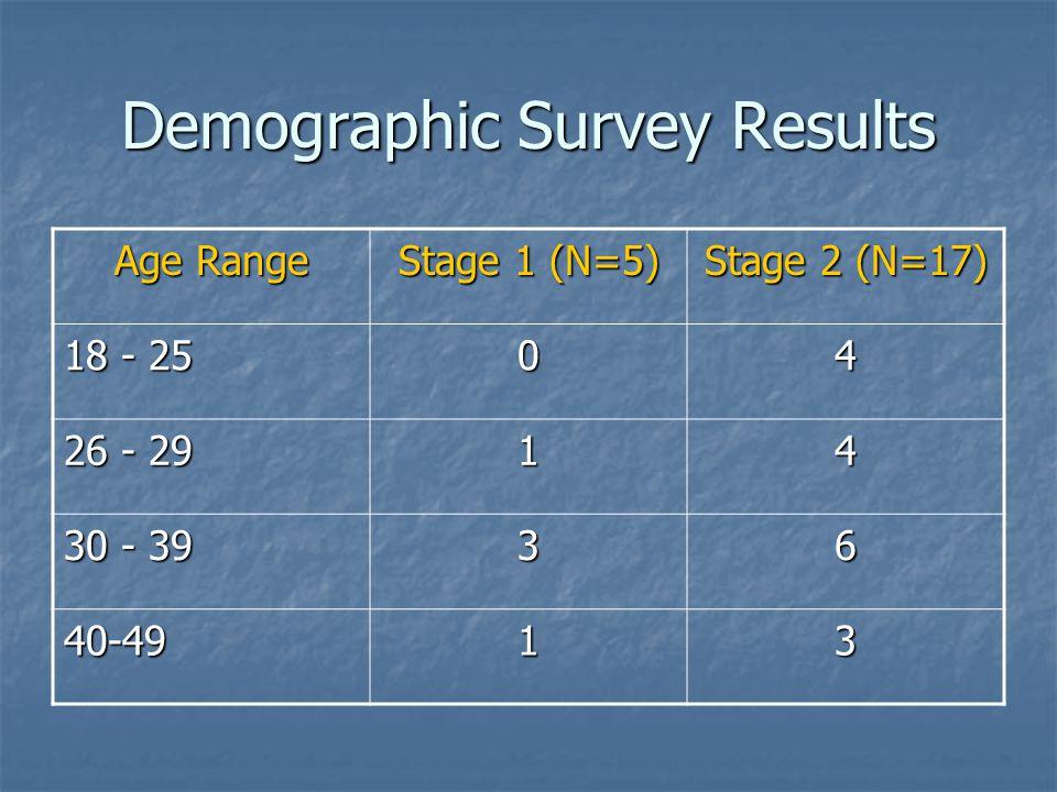 Demographic Survey Results Age Range Stage 1 (N=5) Stage 2 (N=17) 18 - 25 04 26 - 29 14 30 - 39 36 40-4913