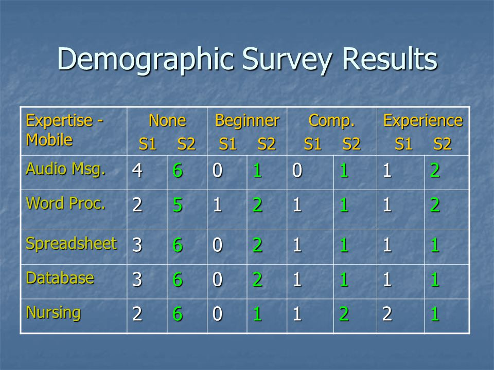 Demographic Survey Results Expertise - Mobile None S1 S2 Beginner Comp.