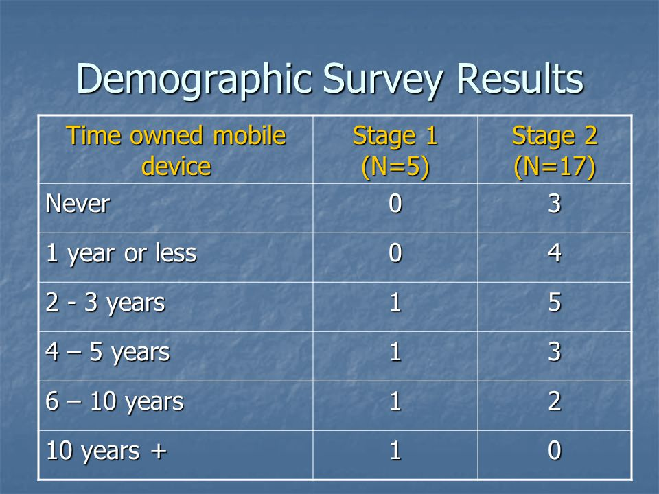 Demographic Survey Results Time owned mobile device Stage 1 (N=5) Stage 2 (N=17) Never03 1 year or less 04 2 - 3 years 15 4 – 5 years 13 6 – 10 years 12 10 years + 10