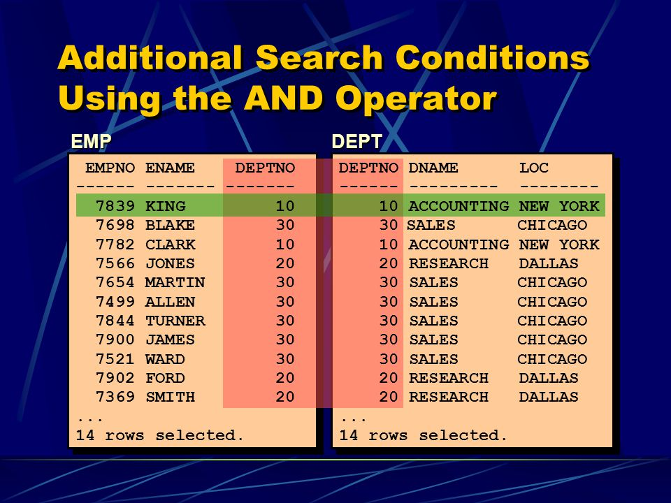 Additional Search Conditions Using the AND Operator EMPDEPT EMPNO ENAME DEPTNO ------ ------- ------- 7839 KING 10 7698 BLAKE 30 7782 CLARK 10 7566 JONES 20 7654 MARTIN 30 7499 ALLEN 30 7844 TURNER 30 7900 JAMES 30 7521 WARD 30 7902 FORD 20 7369 SMITH 20...